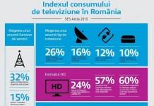 indexul consumatorului de televiziune in romania