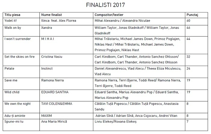 ordine semifinala eurovision romania 2017
