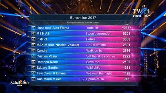 eurovision romania 2017 tabel voturi